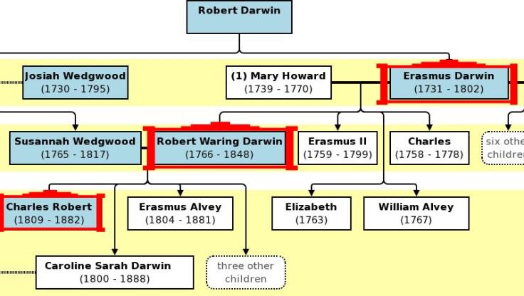 Charles Darwin généalogie